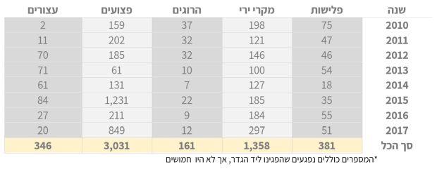 טבלה 2 מעודכן